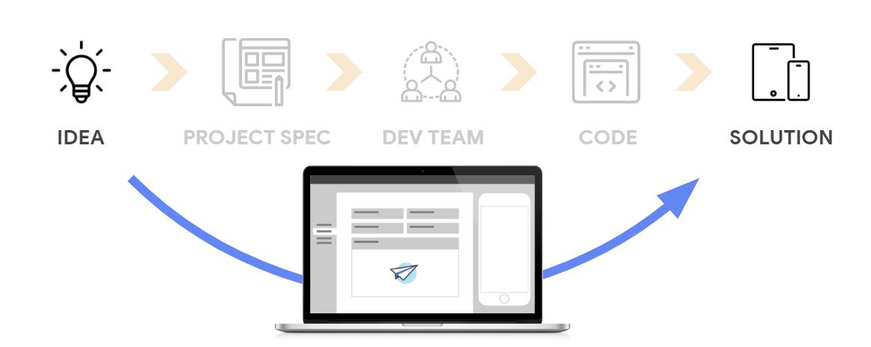 Benefits of building with Google AppSheet